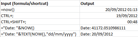 Summary of inserting date